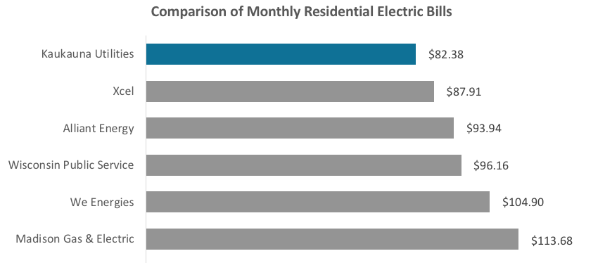 Comparison of Monthly Residential Electric Bills